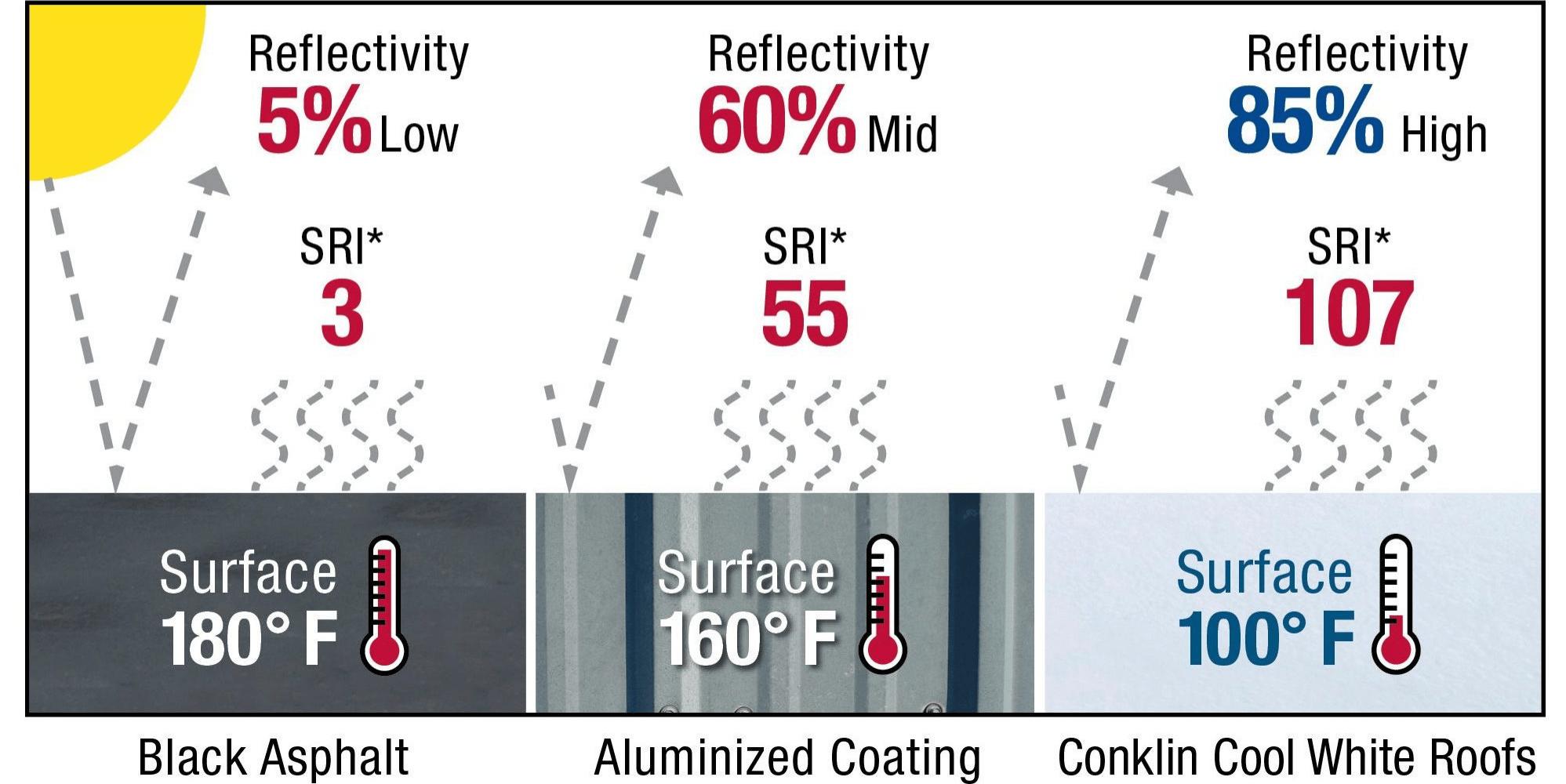 roof comparison